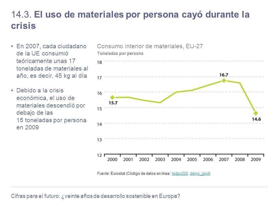 14.3. El uso de materiales por persona cayó durante la crisis