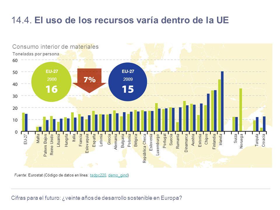 14.4. El uso de los recursos varía dentro de la UE
