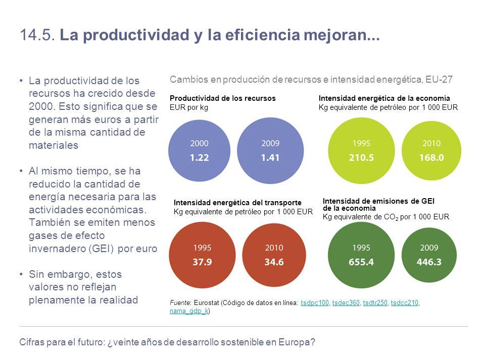 14.5. La productividad y la eficiencia mejoran...