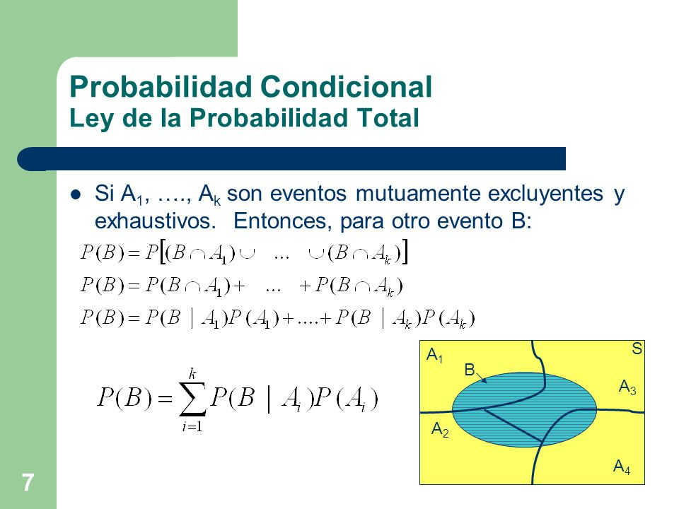 Probabilidad Condicional Ley de la Probabilidad Total