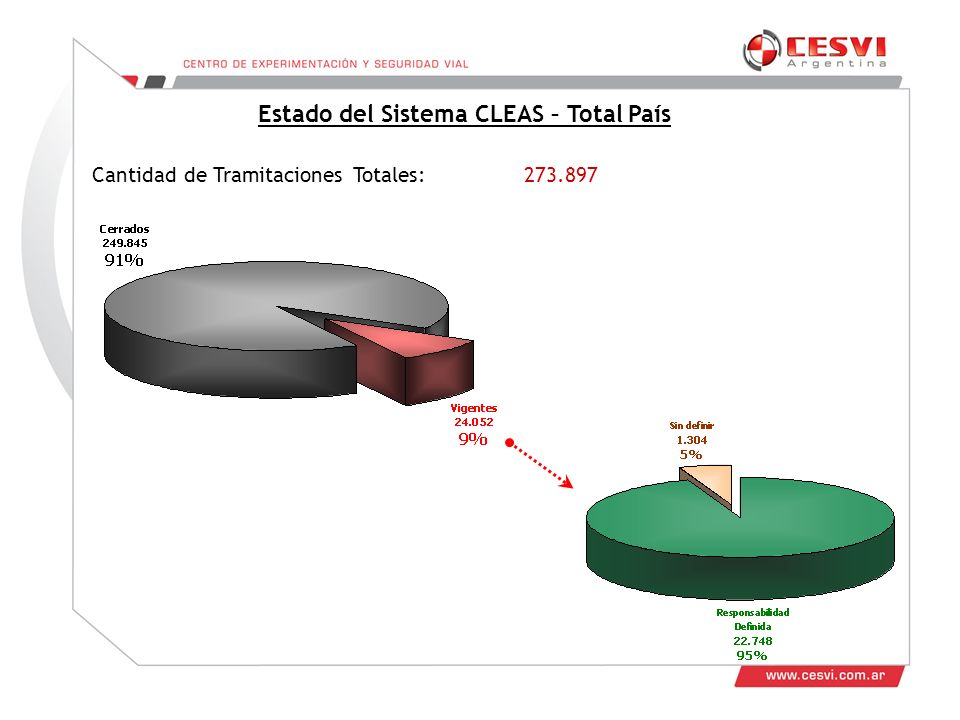 Estado del Sistema CLEAS – Total País