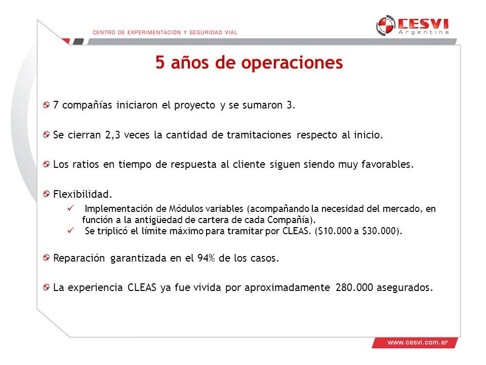 5 años de operaciones 7 compañías iniciaron el proyecto y se sumaron 3. Se cierran 2,3 veces la cantidad de tramitaciones respecto al inicio.