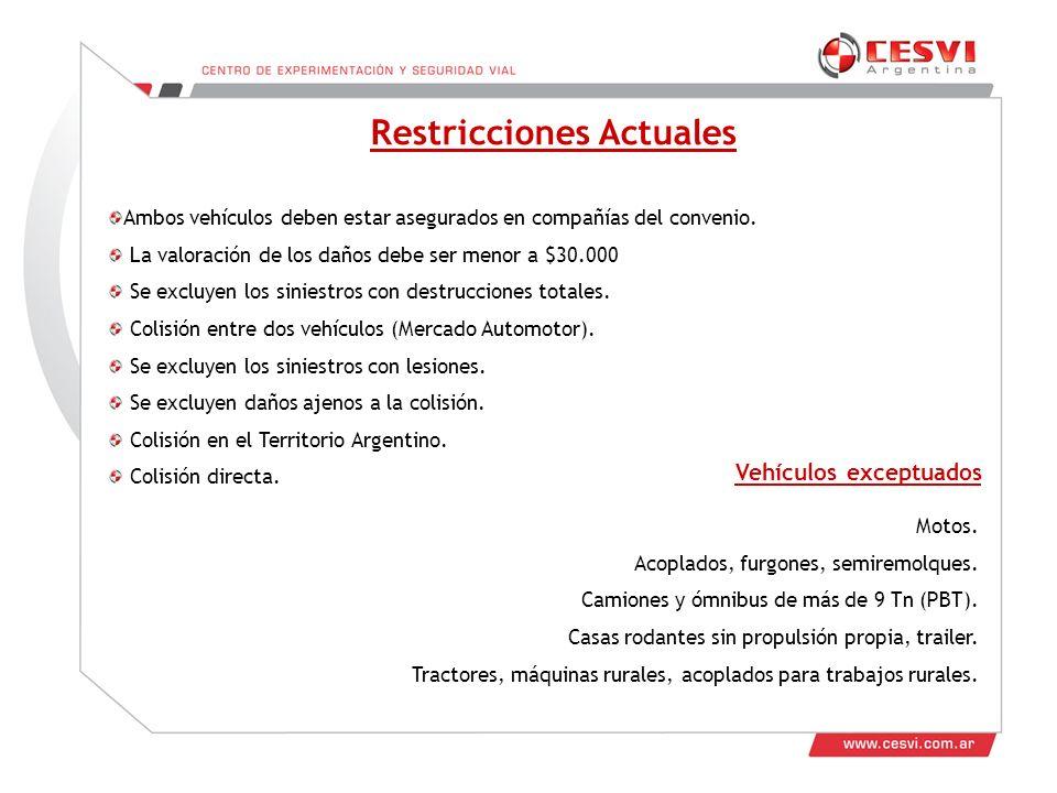 Restricciones Actuales