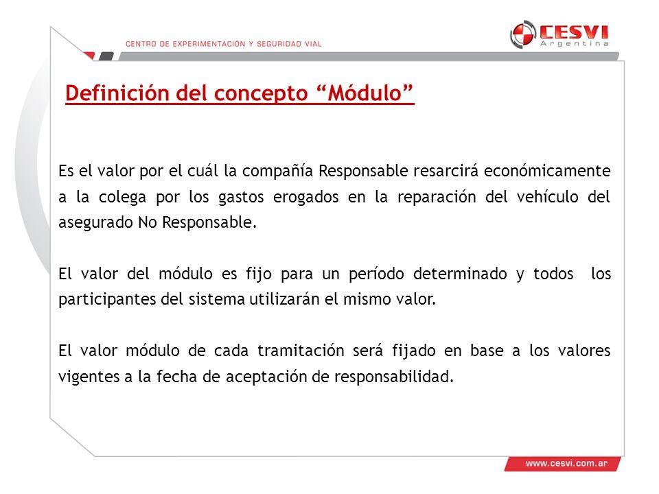 Definición del concepto Módulo