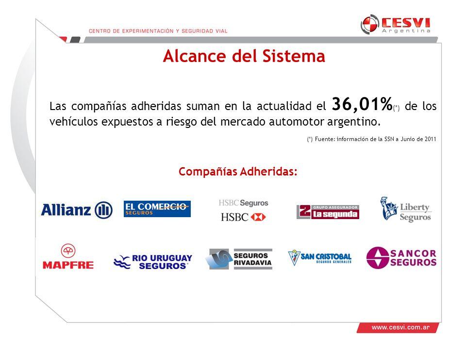 Alcance del Sistema Las compañías adheridas suman en la actualidad el 36,01%(*) de los vehículos expuestos a riesgo del mercado automotor argentino.