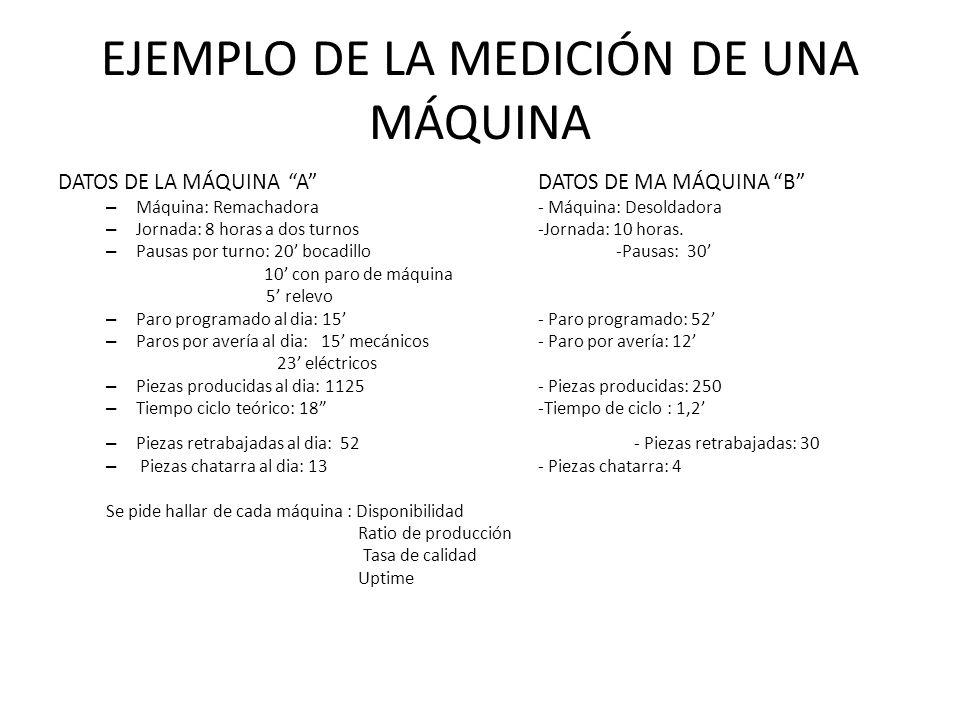 EJEMPLO DE LA MEDICIÓN DE UNA MÁQUINA