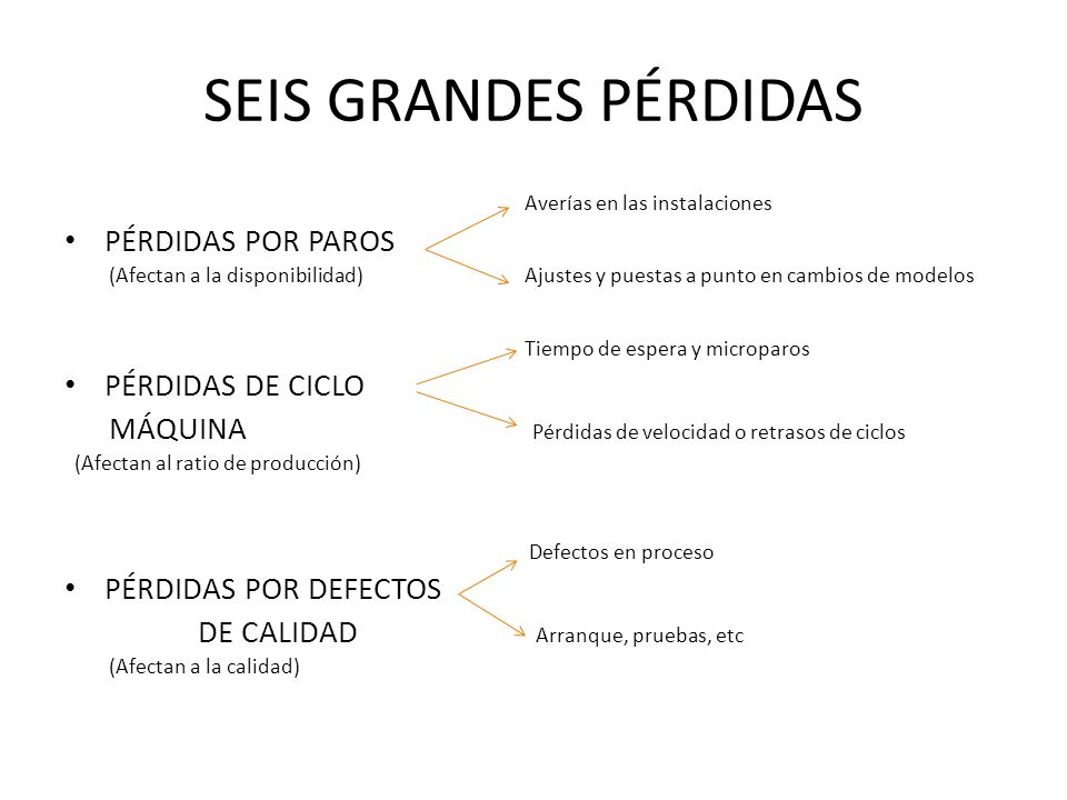 SEIS GRANDES PÉRDIDAS PÉRDIDAS POR PAROS PÉRDIDAS DE CICLO