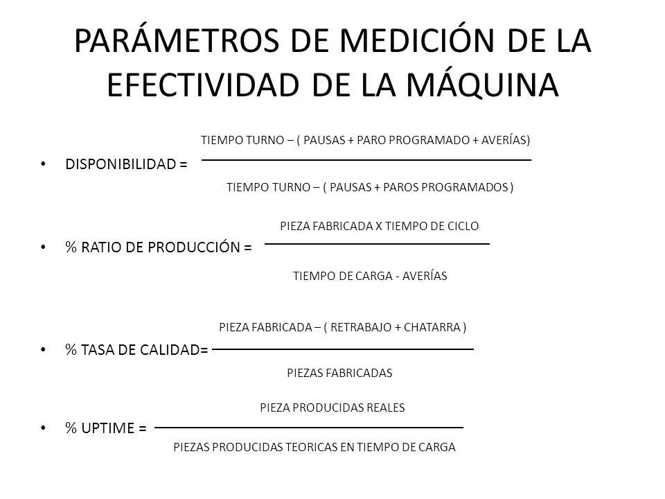PARÁMETROS DE MEDICIÓN DE LA EFECTIVIDAD DE LA MÁQUINA