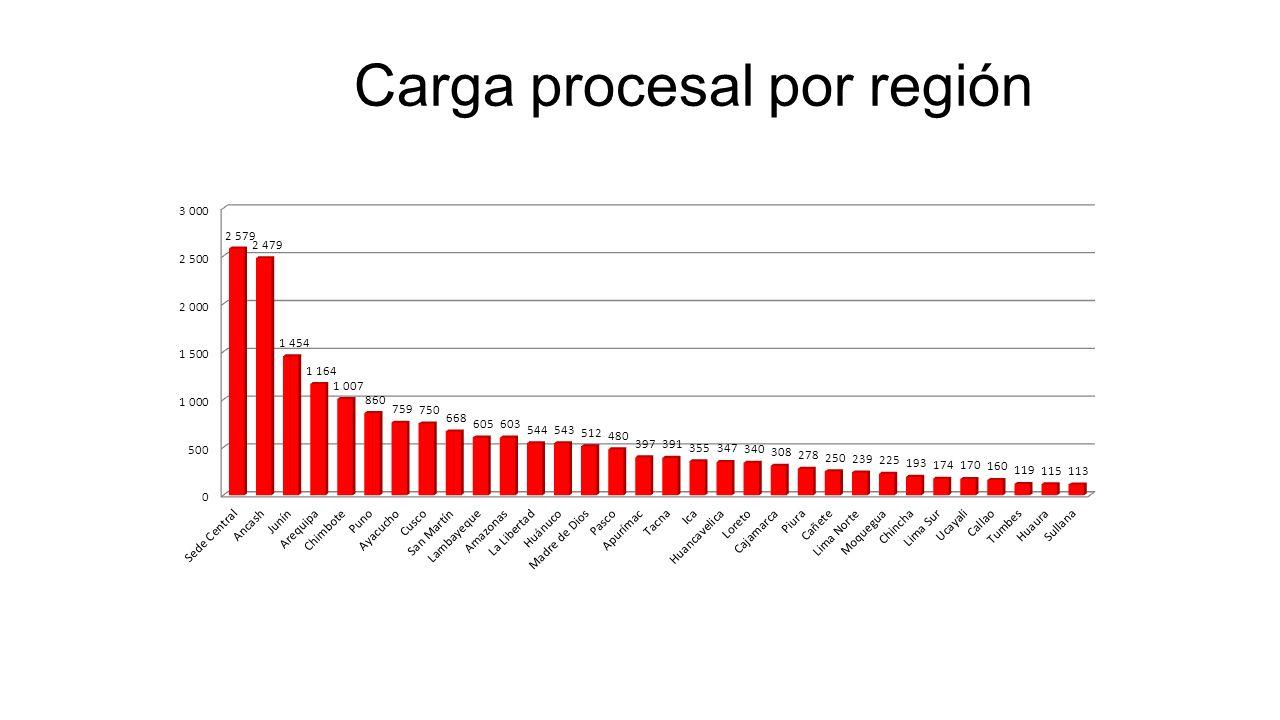 Carga procesal por región