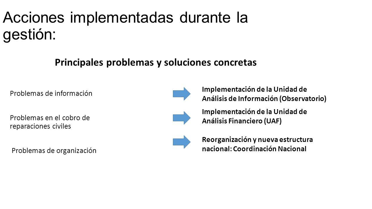 Acciones implementadas durante la gestión: