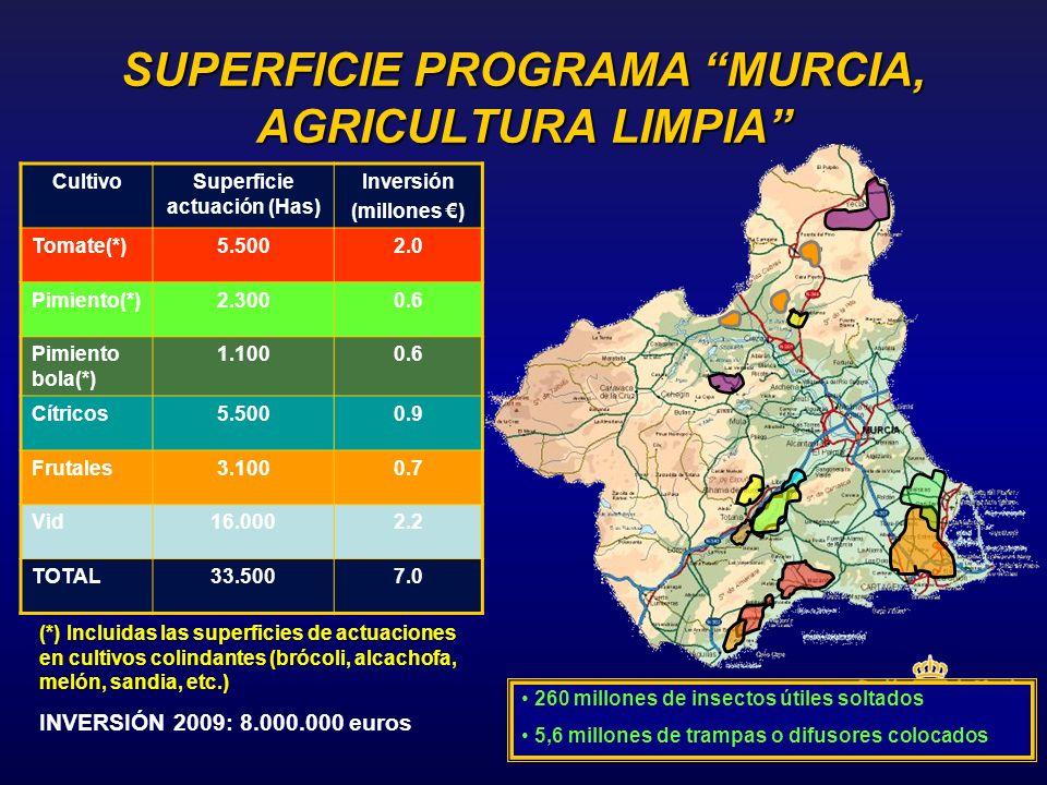 SUPERFICIE PROGRAMA MURCIA, AGRICULTURA LIMPIA