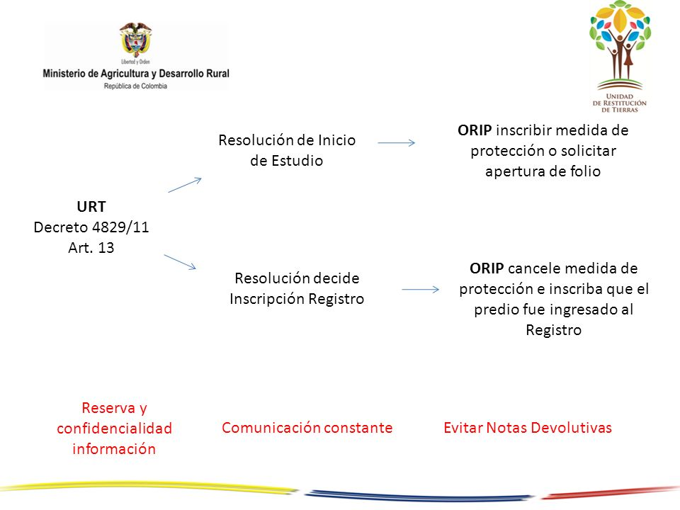 ORIP inscribir medida de protección o solicitar apertura de folio