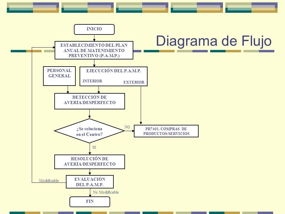 ESTABLECIMIENTO DEL PLAN ANUAL DE MATENIMIENTO PREVENTIVO (P.A.M.P.)