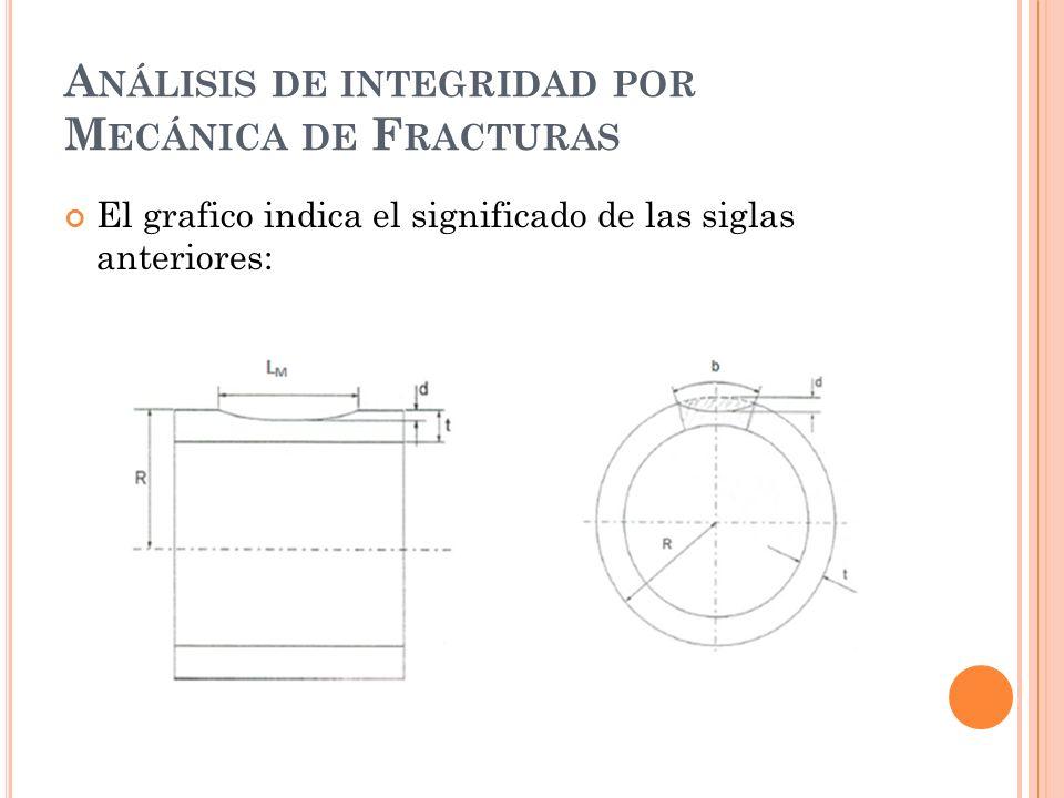 Análisis de integridad por Mecánica de Fracturas