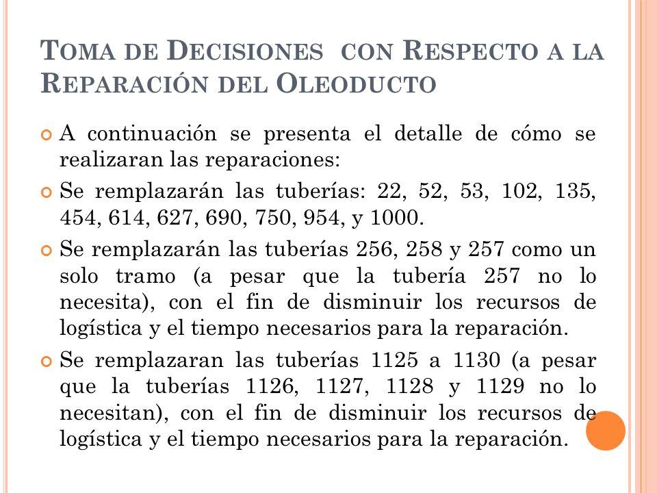 Toma de Decisiones con Respecto a la Reparación del Oleoducto
