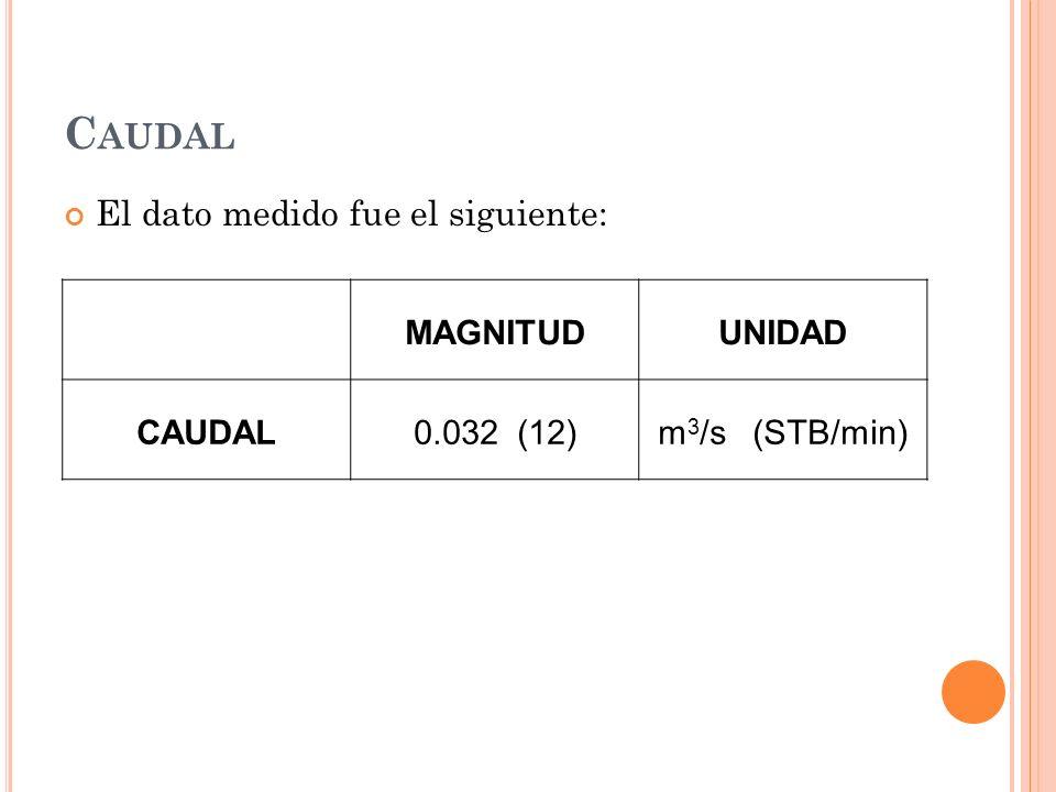 Caudal El dato medido fue el siguiente: MAGNITUD UNIDAD CAUDAL