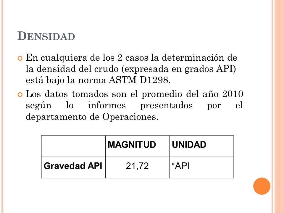 Densidad En cualquiera de los 2 casos la determinación de la densidad del crudo (expresada en grados API) está bajo la norma ASTM D1298.