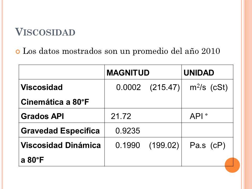 Viscosidad Los datos mostrados son un promedio del año 2010 MAGNITUD