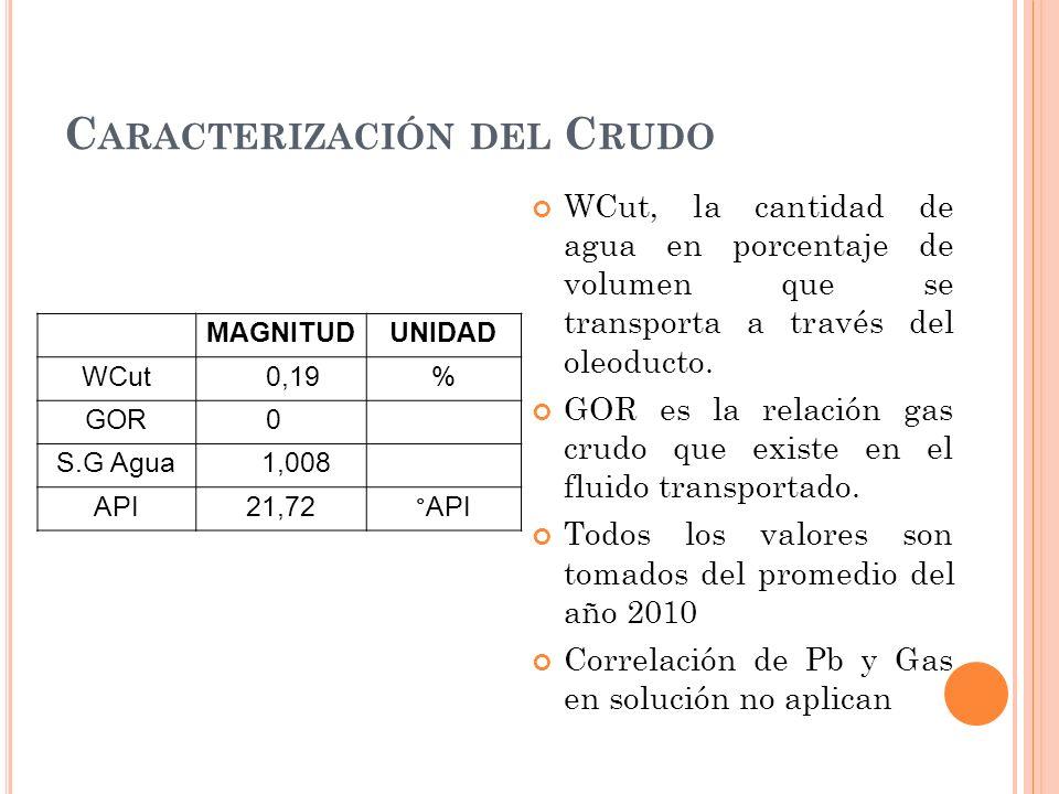 Caracterización del Crudo