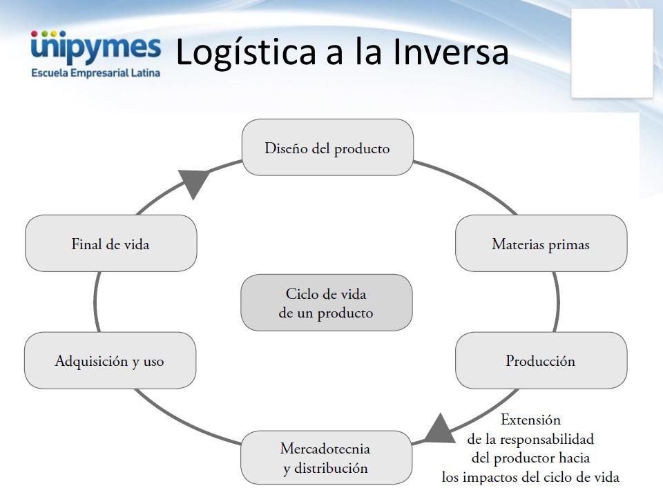 Logística a la Inversa Analiza el ciclo de vida del producto.