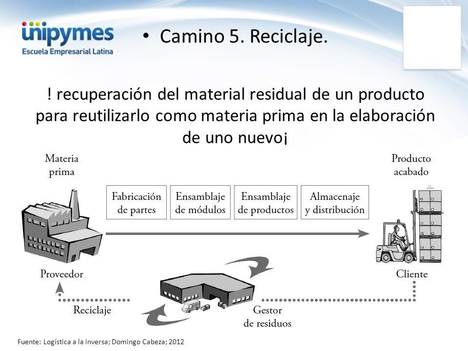 Camino 5. Reciclaje. ! recuperación del material residual de un producto para reutilizarlo como materia prima en la elaboración de uno nuevo¡