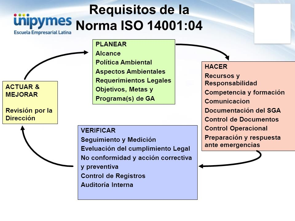Requisitos de la Norma ISO 14001:04
