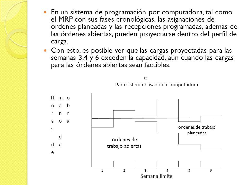 En un sistema de programación por computadora, tal como el MRP con sus fases cronológicas, las asignaciones de órdenes planeadas y las recepciones programadas, además de las órdenes abiertas, pueden proyectarse dentro del perfil de carga.