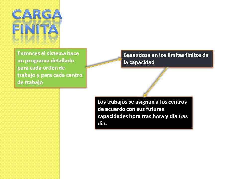 CARGA FINITA Entonces el sistema hace un programa detallado para cada orden de trabajo y para cada centro de trabajo.