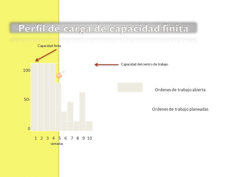 Perfil de carga de capacidad finita