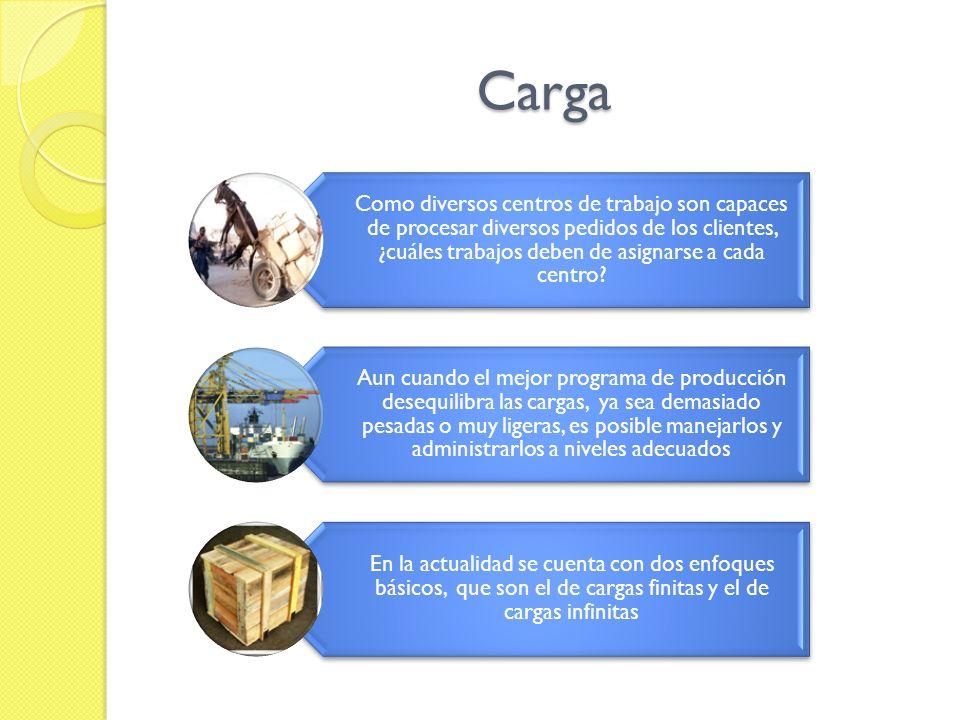 Carga Como diversos centros de trabajo son capaces de procesar diversos pedidos de los clientes, ¿cuáles trabajos deben de asignarse a cada centro