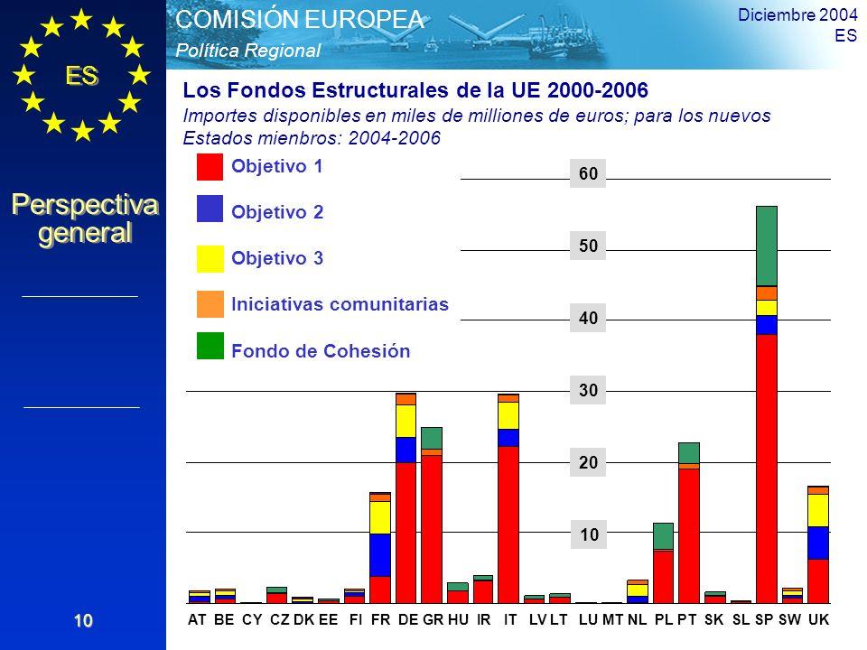 Los Fondos Estructurales de la UE 2000-2006