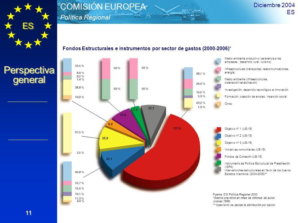 Diciembre 2004 ES. Fondos Estructurales e instrumentos por sector de gastos (2000-2006)*