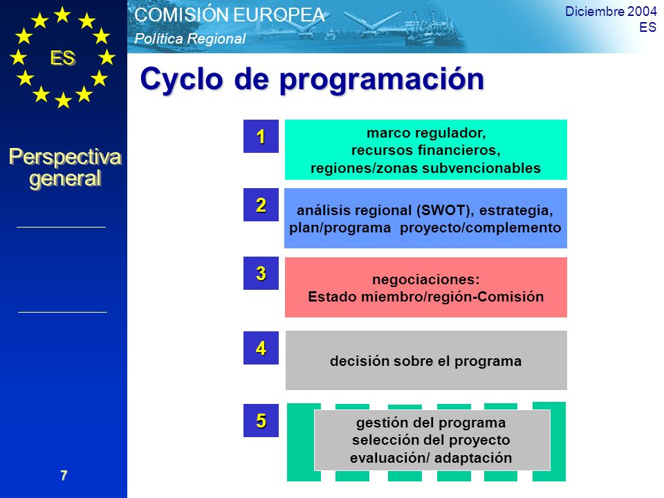 Cyclo de programación 1 2 3 4 5 marco regulador, recursos financieros,