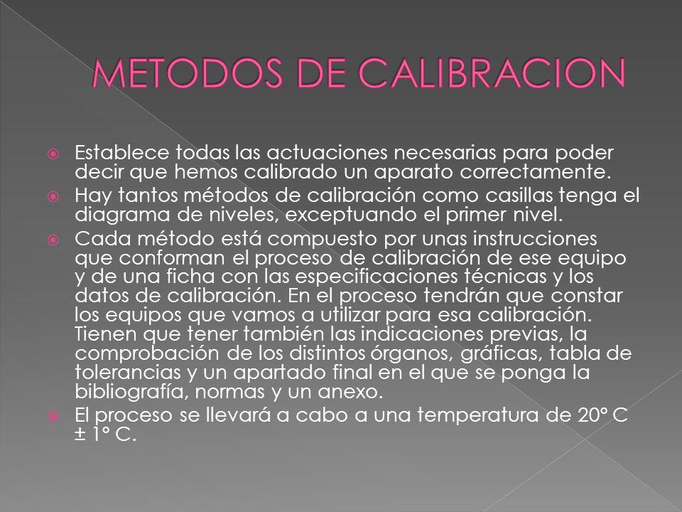 METODOS DE CALIBRACION