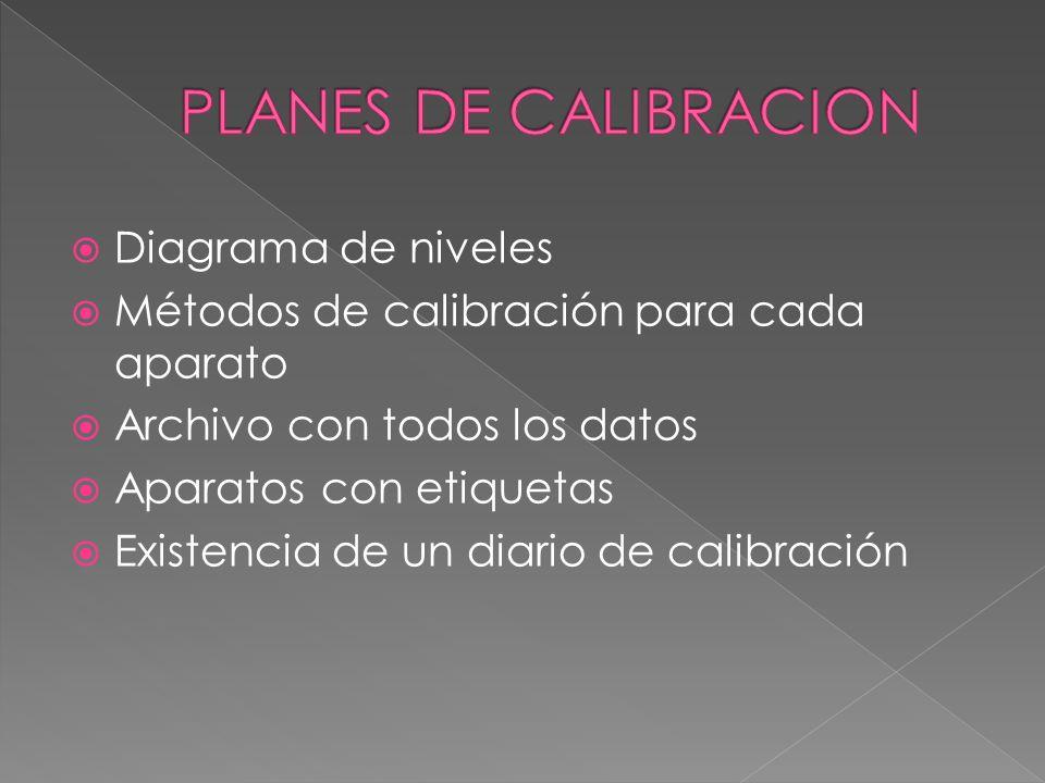 PLANES DE CALIBRACION Diagrama de niveles