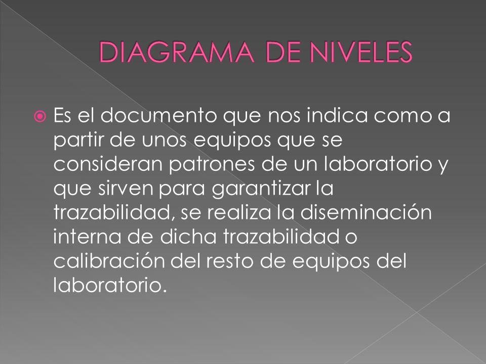 DIAGRAMA DE NIVELES