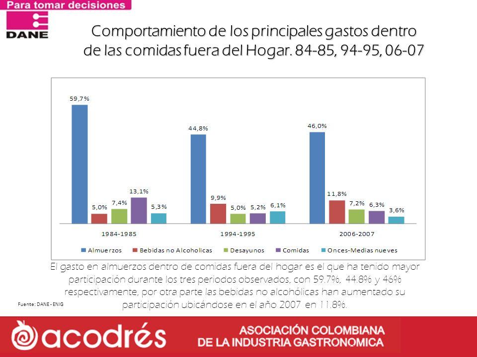 Comportamiento de los principales gastos dentro de las comidas fuera del Hogar. 84-85, 94-95, 06-07