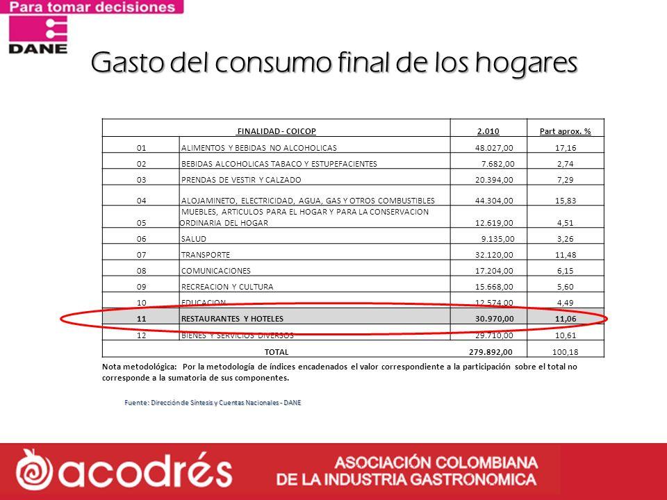 Gasto del consumo final de los hogares