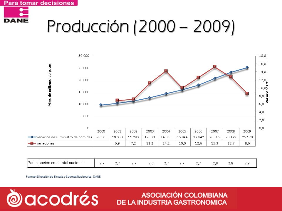 Fuente: Dirección de Síntesis y Cuentas Nacionales - DANE