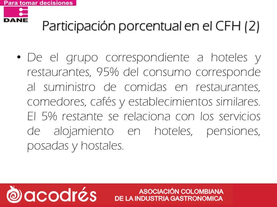Participación porcentual en el CFH (2)