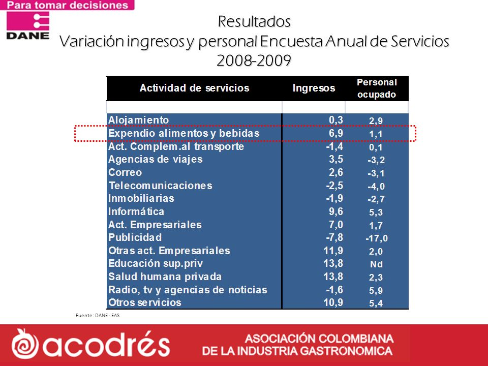 Resultados Variación ingresos y personal Encuesta Anual de Servicios 2008-2009