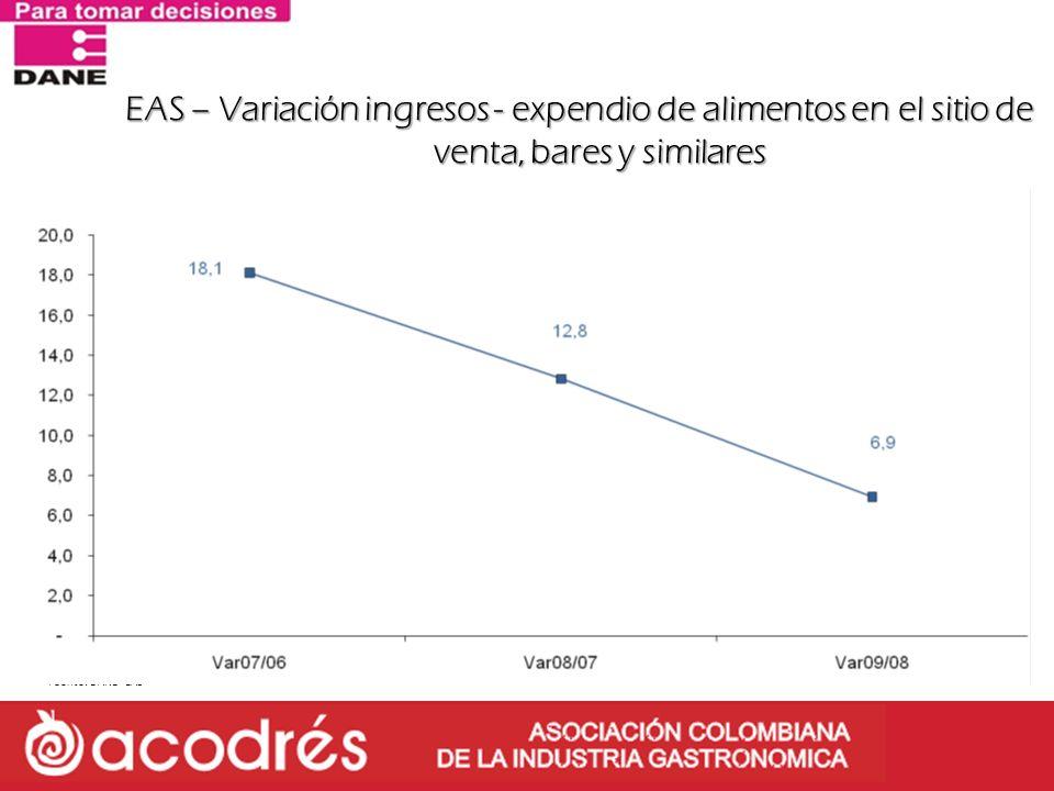 EAS – Variación ingresos - expendio de alimentos en el sitio de venta, bares y similares