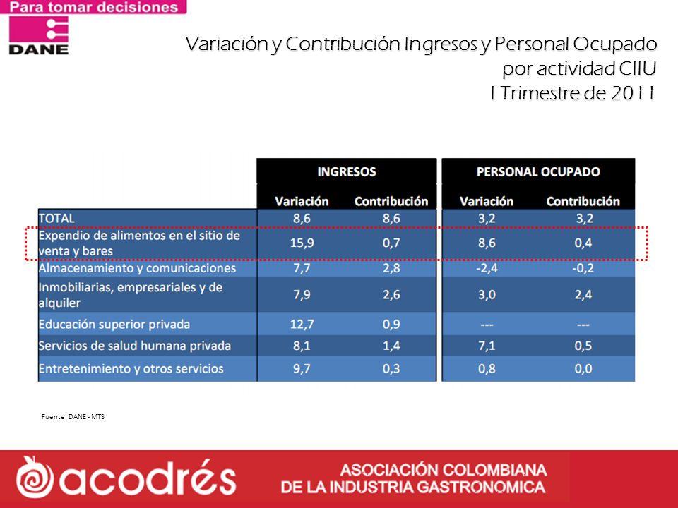 Variación y Contribución Ingresos y Personal Ocupado por actividad CIIU I Trimestre de 2011
