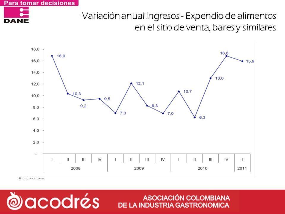 MTS – Variación anual ingresos - Expendio de alimentos en el sitio de venta, bares y similares