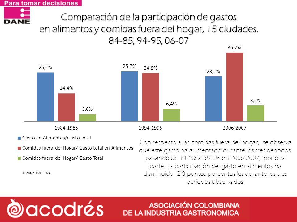 Comparación de la participación de gastos