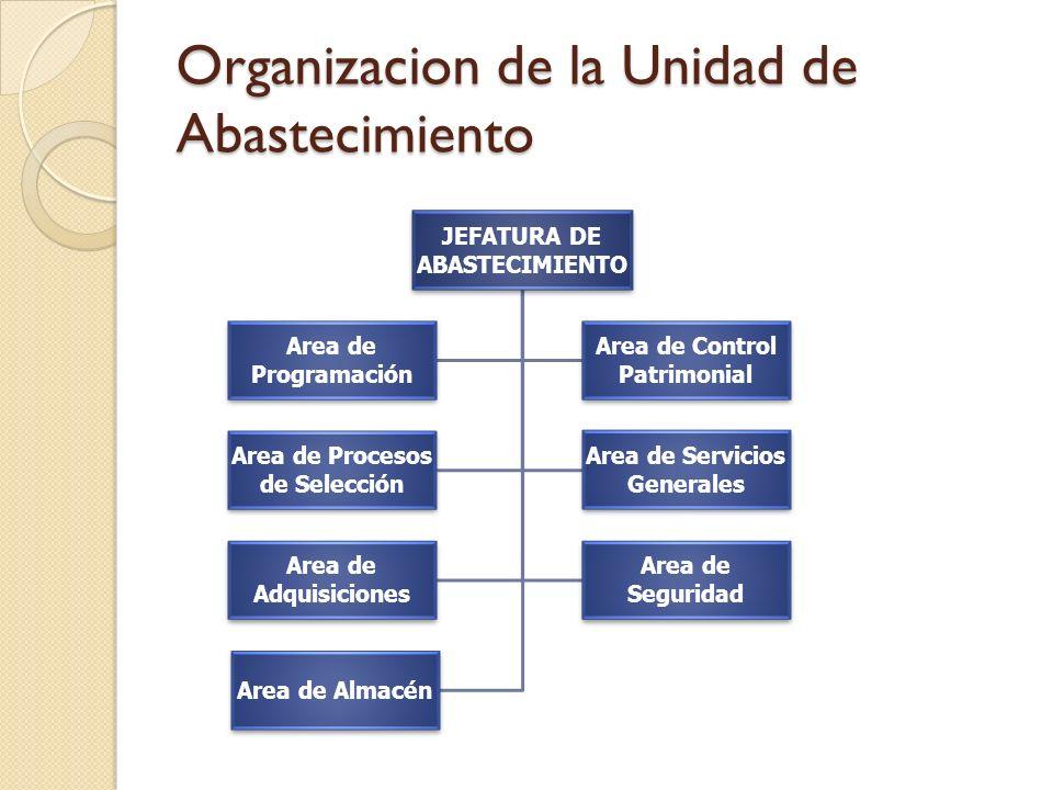 Organizacion de la Unidad de Abastecimiento
