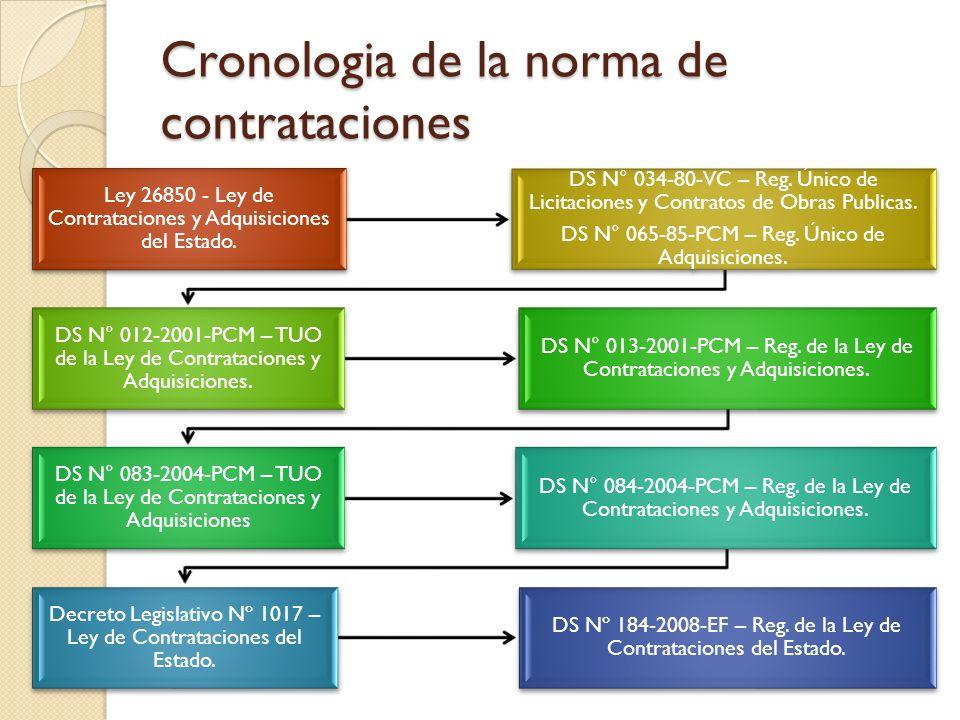 Cronologia de la norma de contrataciones