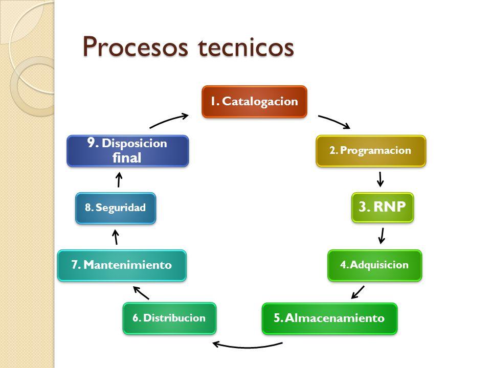 Procesos tecnicos 9. Disposicion final 3. RNP 1. Catalogacion