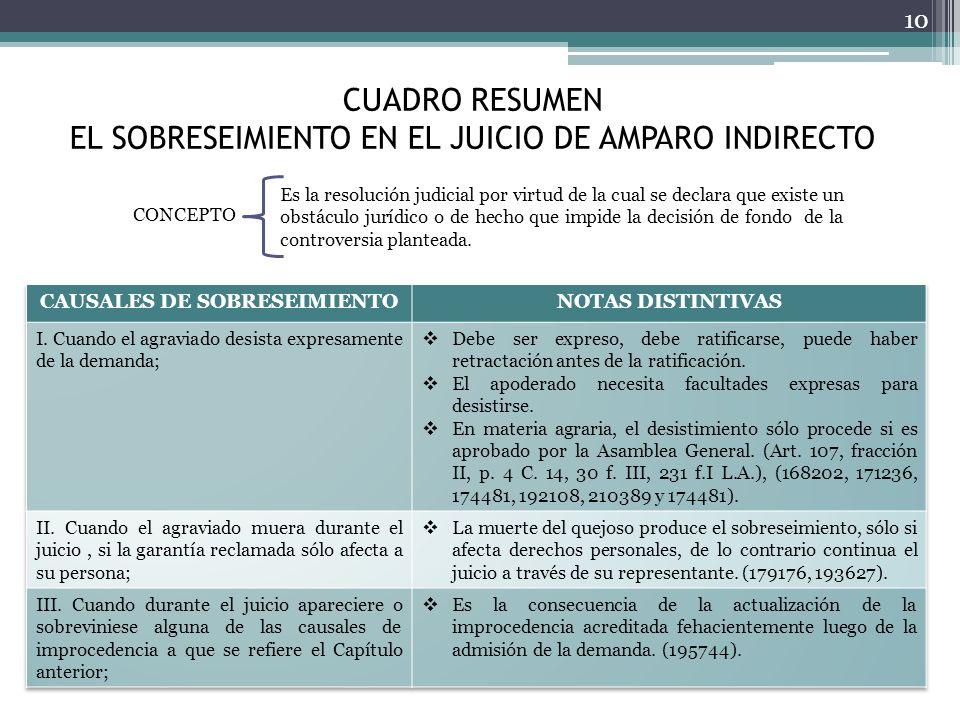 CUADRO RESUMEN EL SOBRESEIMIENTO EN EL JUICIO DE AMPARO INDIRECTO