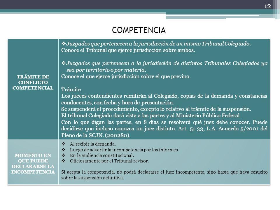 COMPETENCIA TRÁMITE DE CONFLICTO COMPETENCIAL. Juzgados que pertenecen a la jurisdicción de un mismo Tribunal Colegiado.